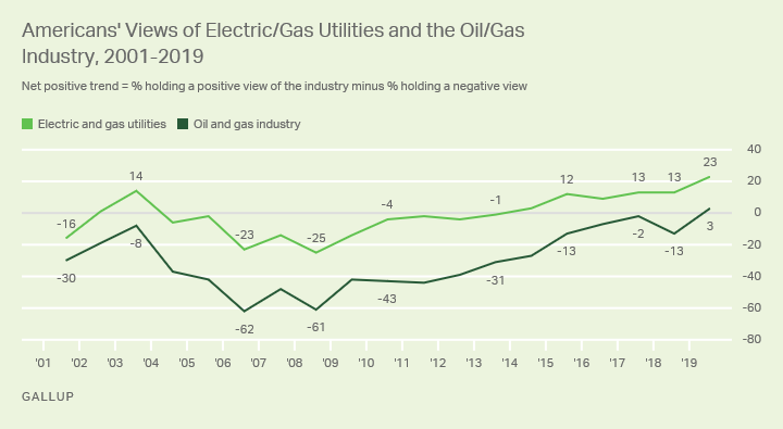 Line graph. Americans' net-positive views of electric/gas utilities and the oil/gas industry.