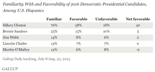 Familiarity With and Favorability of 2016 Democratic Presidential Candidates, Among U.S. Hispanics