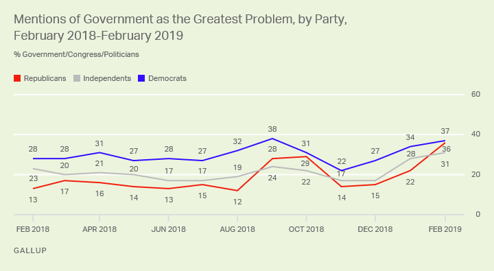 Line graph. Roughly equal percentages of Democrats and Republics cite the government as the key U.S. problem.