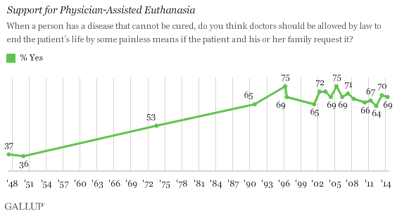 Trend: Support for Physician-Assisted Euthanasia