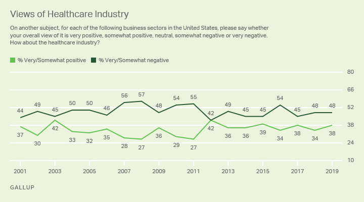 Line graph: Americans' views of the healthcare industry, trend. 2019: 38% very/somewhat positive, 48% very/somewhat negative.