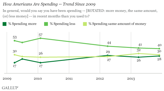 How Americans Are Spending -- Trend Since 2009