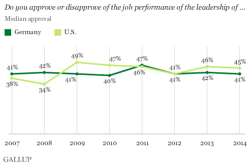 Do you approve or disapprove of the job performance of the leadership of the U.S. and Germany