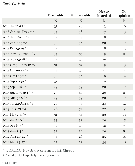 Favorability Ratings of Chris Christie