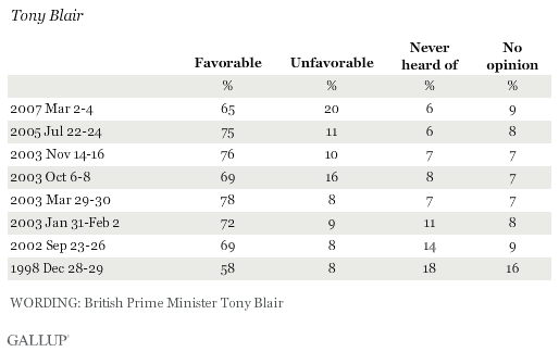 Favorability Ratings of Tony Blair