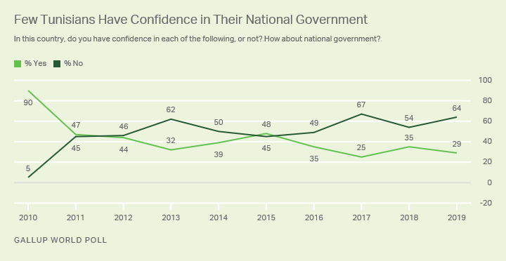 Line graph. Trend in Tunisians' confidence in their national government.