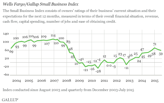 Wells Fargo/Gallup Small Business Index 3
