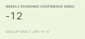 Weekly Economic Confidence Index