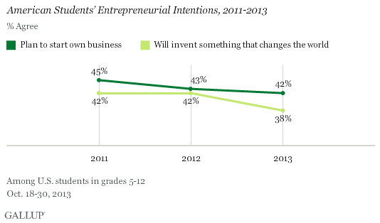 American Students' Entrepreneurial Intentions, 2011-2013