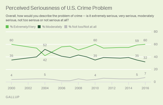 Perceived Seriousness of U.S. Crime Problem