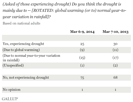 (Asked of those experiencing drought) Do you think the drought is mainly due to global warming or to normal year-to-year variation in rainfall?