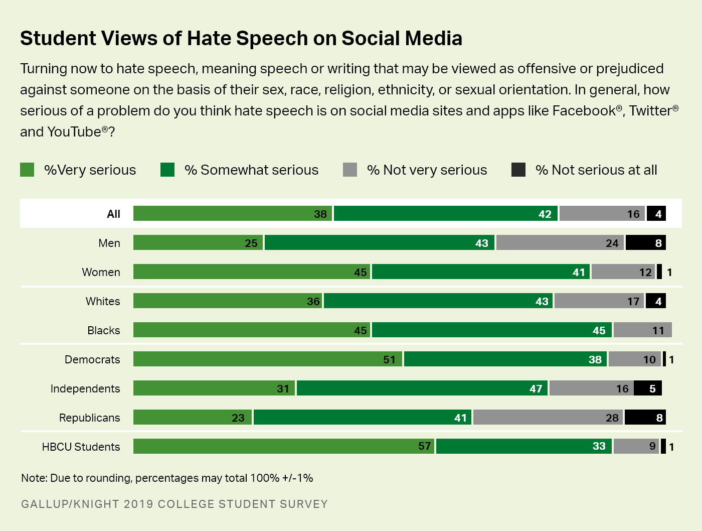 Bar charts. College students' views of how much hate speech is on social media, by gender, race, party affiliation and HBCU.