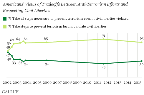 Trend: Americans' Views of Tradeoffs Between Anti-Terrorism Efforts and Respecting Civil Liberties