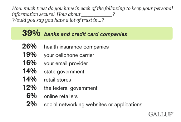 u.s. consumer trust banks and credit card companies most