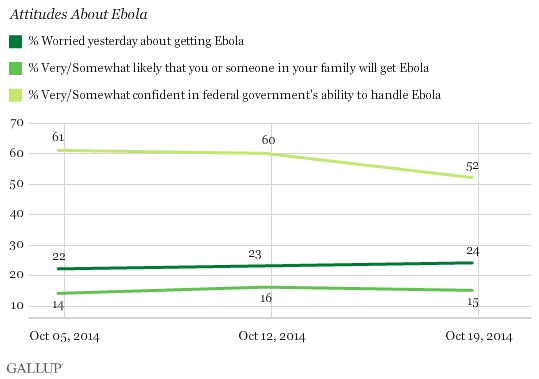 How confident are you that the federal government will be able to handle an outbreak of the Ebola virus in this country?