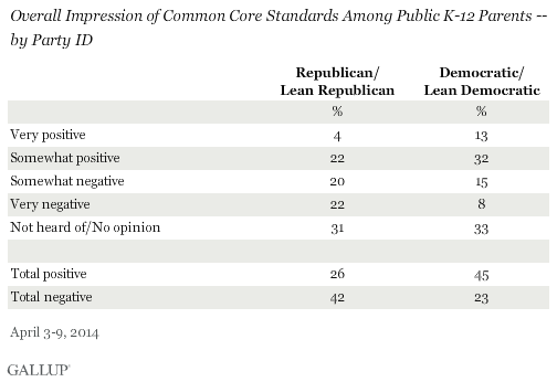 Overall Impression of Common Core Standards Among Public K-12 Parents -- by Party ID, April 2014
