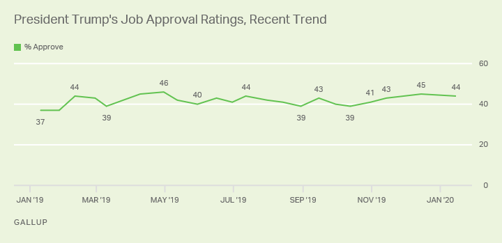 Line graph. The 44% of U.S. adults who approve of Donald Trump is among his highest to date.