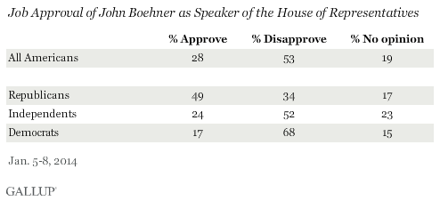 Job Approval of John Boehner as Speaker of the House of Representatives, January 2014