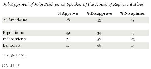 Job Approval of John Boehner as Speaker of the House of Representatives, January 2014