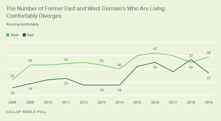 Line graph. Decade trend on the percentage of Germans living comfortably on their household incomes.