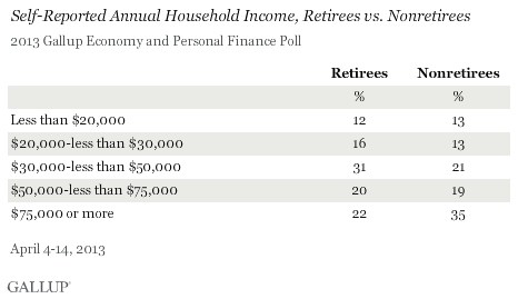 household income among retirees and nonretirees.png