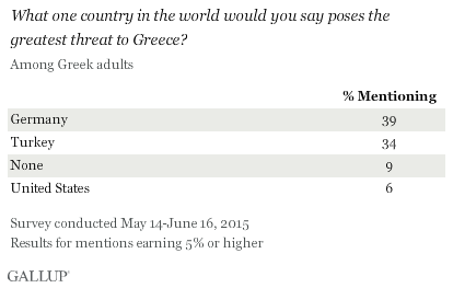What one country in the world would you say poses the greatest threat to Greece? May-June 2015 results from Greek adults