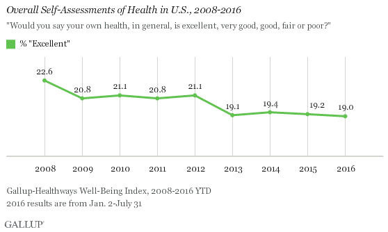 Overall Self-Assessments of Health in U.S., 2008-2016