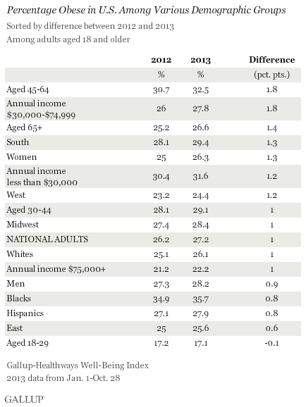 Percentage Obese in U.S. Among Demographic Groups