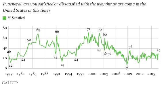 In general, are you satisfied or dissatisfied with the way things are going in the United States at this time?