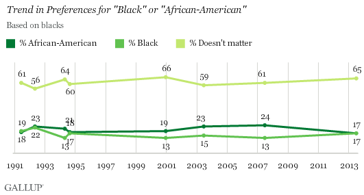 "Trend in Preferences for ""Black"" or ""African-American"""
