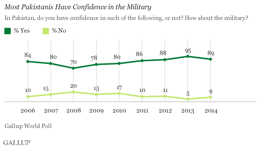 Most Pakistanis Have Confidence in the Military