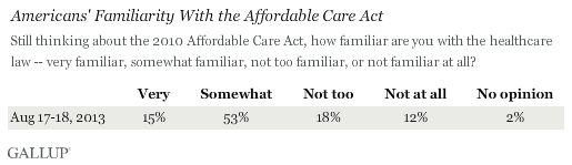 Americans' Familiarity With the Affordable Care Act, August 2013