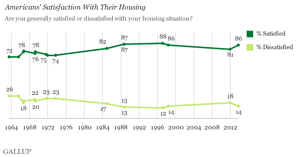 Trend: Americans' Satisfaction With Their Housing