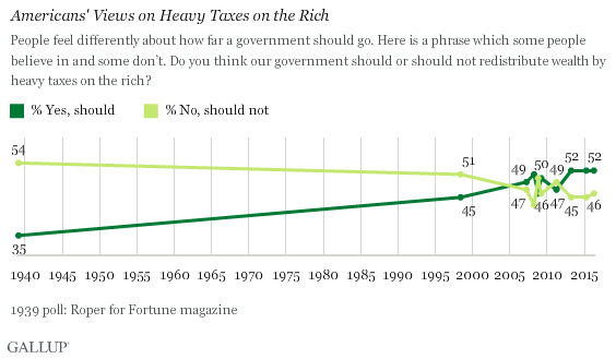 Trend: Americans' Views on Heavy Taxes on the Rich