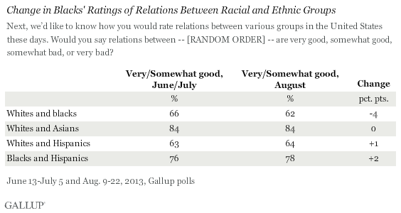 Change in Blacks' Ratings of Relations Between Racial and Ethnic Groups, June-July vs. August 2013