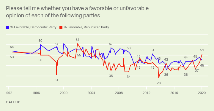 Line graph. Images of Democratic, Republican Parties according to Americans. Current favorables are 51% (GOP) and 45% (Dem Party).