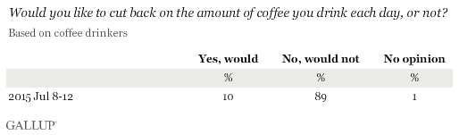 Would you like to cut back on the amount of coffee you drink each day, or not?