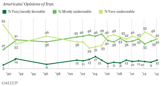 Trend: Americans' Opinions of Iran