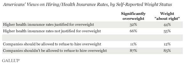 Americans' Views on Hiring/Health Insurance Rates, by Self-Reported Weight Status