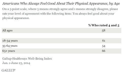 Americans Who Feel Good About Their Physical Appearance, by Age