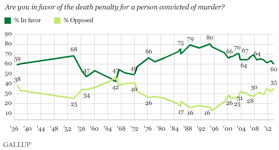 Gallup historical trend on death penalty.