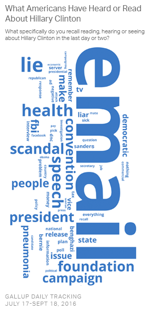 20160919_clintonwordle_graphic