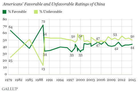 Trend: Americans' Favorable and Unfavorable Ratings of China
