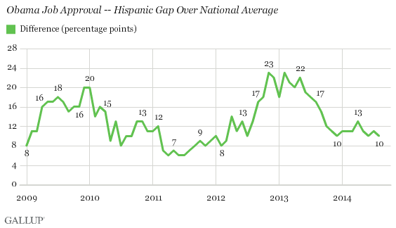 Obama Job Approval -- Hispanic Gap Over National Average