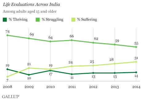 Life Evaluations Across India