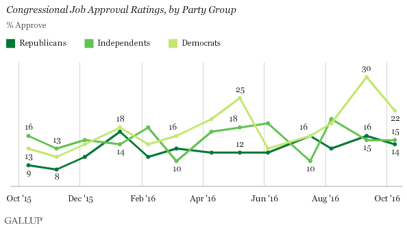 Trend: Congressional Job Approval Ratings, by Party Group