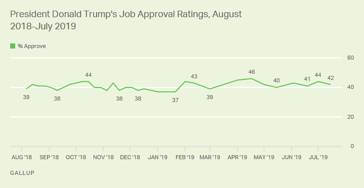 Line graph. President Donald Trump's latest job approval rating is 42%.