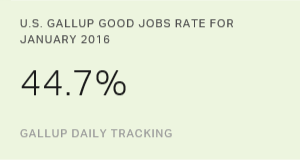 U.S. Gallup Good Jobs Rate 44.7% in January 2016