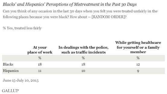 Blacks' and Hispanics' Perceptions of Mistreatment in the Past 30 Days