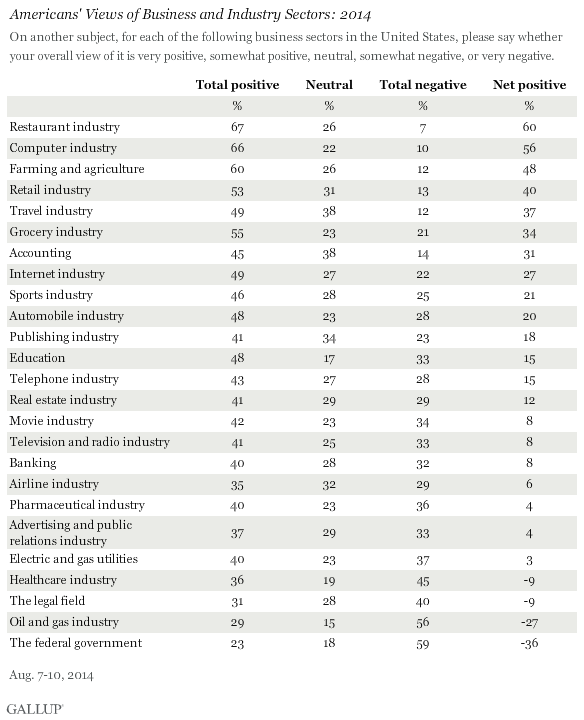 Americans' Views of Business and Industry Sectors: 2014